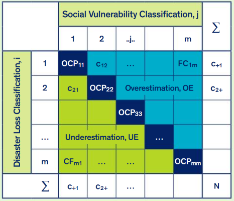 Disaster to Social Vulnerability